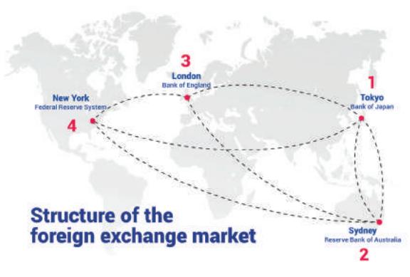 Международный валютный рынок